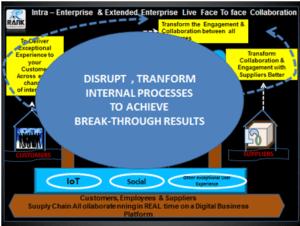 Pegasus vCollaboration – The Digital Virtual Face to Face Enterprise Collaboration